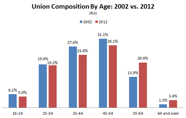 Union_Membership_Composition_Age.PNG