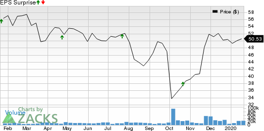 TD Ameritrade Holding Corporation Price and EPS Surprise
