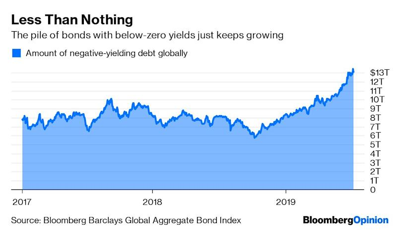"""(Bloomberg Opinion) -- Sovereign investors command anastounding amount of assets, yettraders typically have only a vague sense of what these behemoths are doing with all that money. Invesco Ltd. has at least one answer: They're buying bonds.For the first time since 2015, sovereign wealth funds owned more fixed-income assets than equities, according to Invesco's annual reportreleased Monday. Thesurvey(1)of 68 sovereign funds and 71 central banks, which oversee more than $20 trillion combined, revealed a 33% allocation to bonds among sovereigns, up from 30% in 2018, while the share of equities droppedto 30% from 33%. So far in 2019, both investments have turned a tidy profit — U.S.investment-grade corporate securities, for instance, have gained almost 10%, while the S&P 500is up more than 18%. Even U.S. Treasuries have earned 5%.Yet the reason these largesophisticated investors are shifting to fixed income is disappointingly simple. According to Invesco, 89% of those surveyed expect the current economic expansion to end within two years.""""Late cycle concerns — both volatility and the prospect of negative returns from equities — have pushed sovereigns towards a more defensive position — supported by improved yields in some fixed-income markets on the back of an increase in U.S. interest rates,"""" the report said.To say there are """"improved yields"""" in this bond market is generous. Benchmark 10-year Treasuriesentered 2019 at 2.68%, still well below any sort of historical average, and they're now hovering close to 2%. U.S. investment-grade credit spreads widened toward the end of the year, but only to the typical level since the recession ended. The only way these interest ratescould appealto long-term investors is if they're convinced that the U.S. market will soon go the way of Japan's and Europe's. The pile of negative-yielding debt across theglobe is $13 trillion, more than double the total in October,and spans 10-year government debt in Austria, Denmark, Finland, France,"""