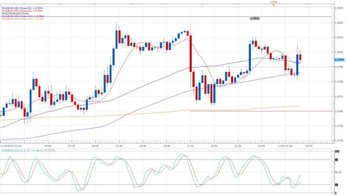 Euro_Moves_Slightly_Higher_Following_Unchanged_German_Producer_Prices_____body_eurusd_daily_chart.png, Forex News:Euro Moves Slightly Higher Following Unchanged German Producer Prices