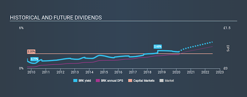 AIM:BRK Historical Dividend Yield, February 29th 2020