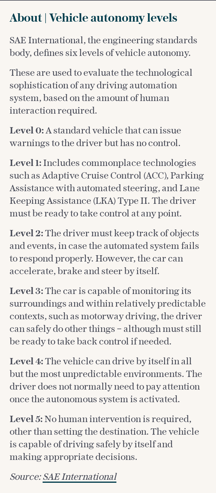 About | Vehicle autonomy levels