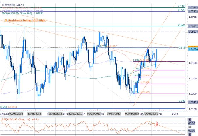 AUDUSD_at_Pivotal_Resistance-_Scalping_the_1.05_Barrier_body_Picture_2.png, AUDUSD at Pivotal Resistance- Scalping the 1.05 Barrier