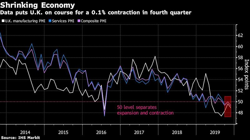 U.K. Economy on Course for Contraction as Services Falter