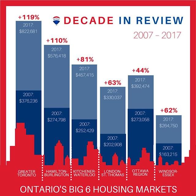 Toronto's six biggest markets all saw significant increases in real estate prices over the last 10 years. (RE/MAX)
