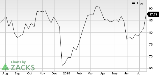 Philip Morris International Inc. Price