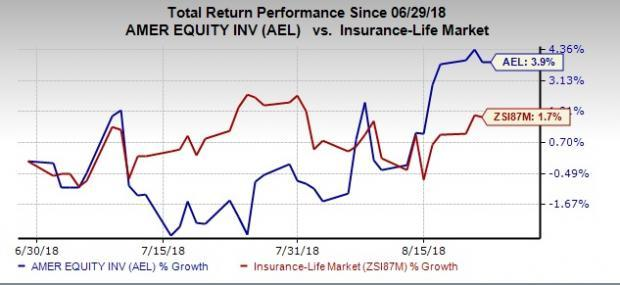 Value Picks From Top-Ranked Life Insurance Industry:American Equity Investment Life Holding Company (AEL)