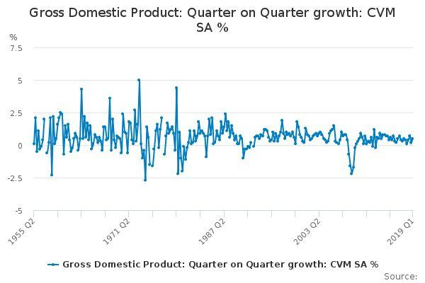 Gross Domestic Product: Quarter on Quarter growth. Chart: ONS
