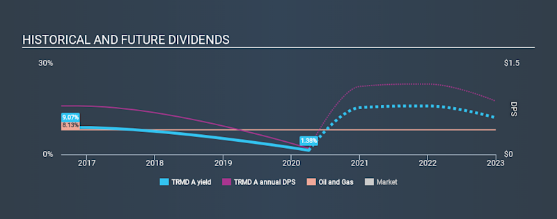 CPSE:TRMD A Historical Dividend Yield April 4th 2020