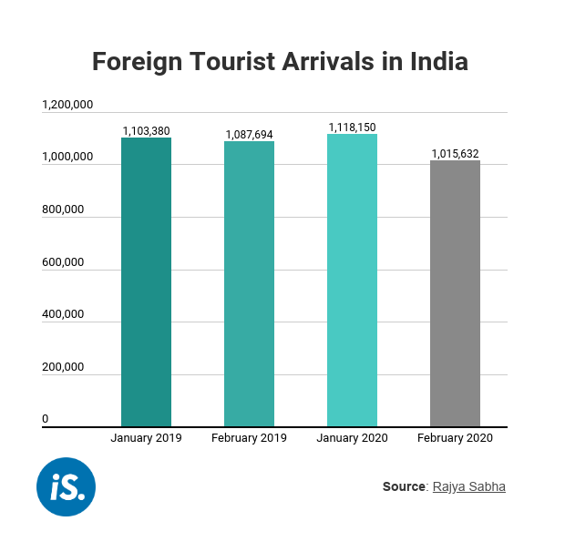 Foreign tourist arrivals in India.