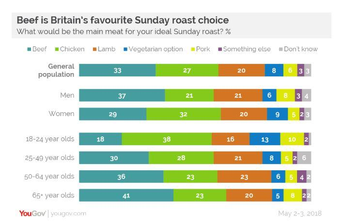 Britons love beef - but chicken comes a close second (YouGov)