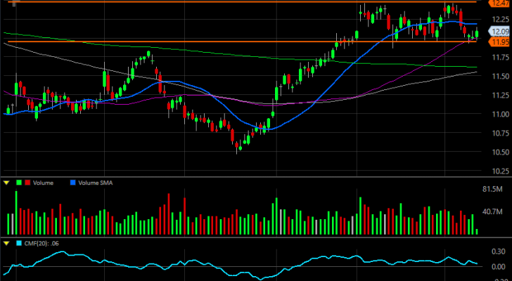 Ford Motor Co (F) Stock Chart