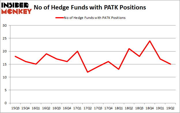 No of Hedge Funds with PATK Positions
