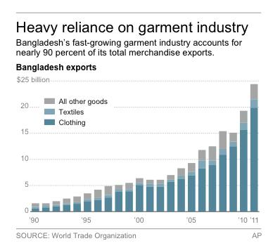 Graphic shows export data for Bangladesh's garment industry