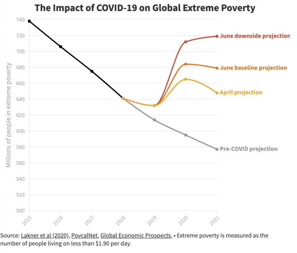 The World Bank reported that global extreme poverty was steadily declining pre-pandemic, but now expects millions to fall into the challenge of living on less than $1.90 per day. Source: World Bank