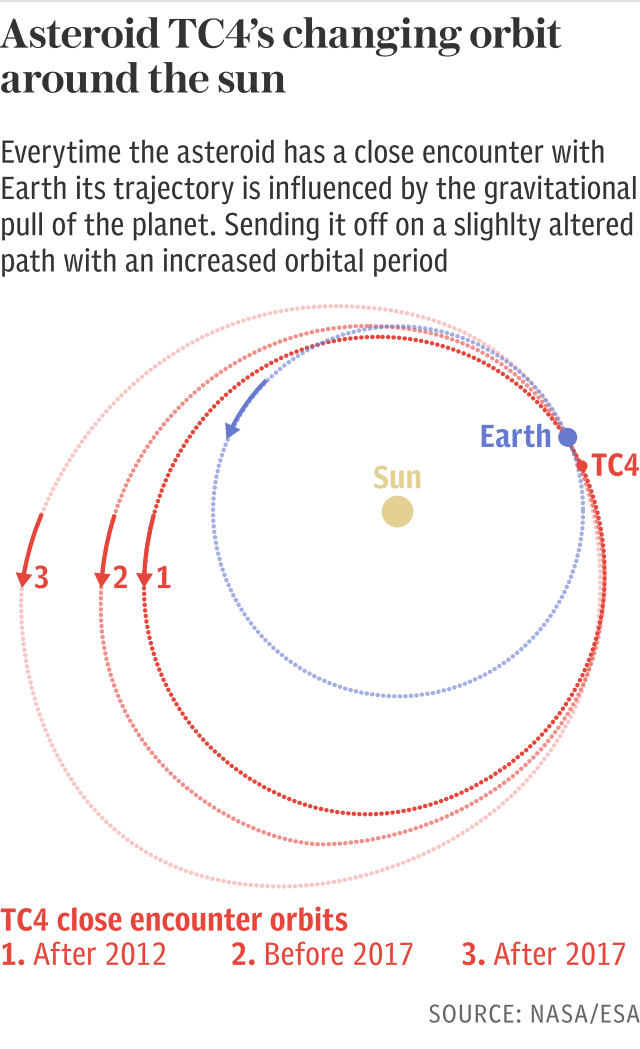 Asteroid TC4 changing orbit around the sun