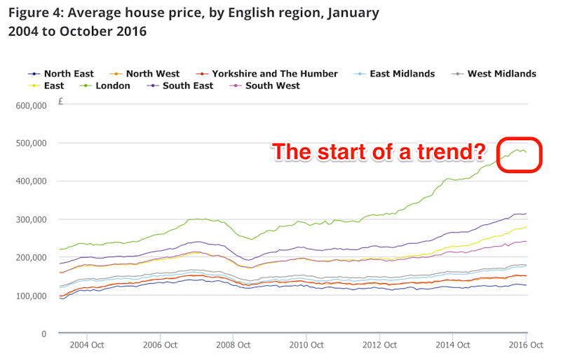 ONS uk house prices october 2016