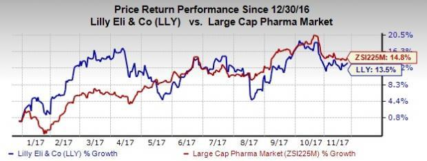 Lilly Inks Deal to Include Dexcom Products in Diabetes System