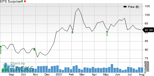 Activision Blizzard, Inc. Price and EPS Surprise