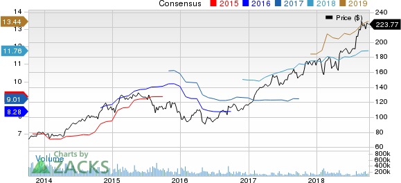 Top Ranked Momentum Stocks to Buy for October 10th