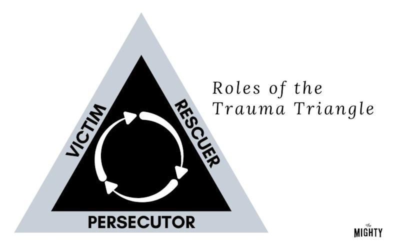 Trauma triangle in black, white and gray with a white arrows in a circle outlining the three roles of victim, rescuer and persecutor