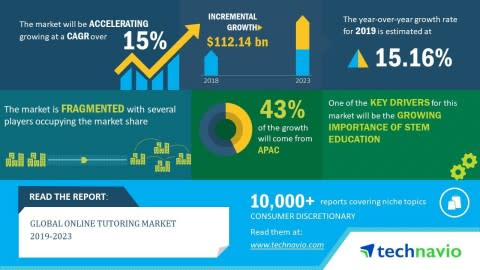 Global Online Tutoring Market 2019-2023 | 15% CAGR Projection Over the Next Five Years | Technavio