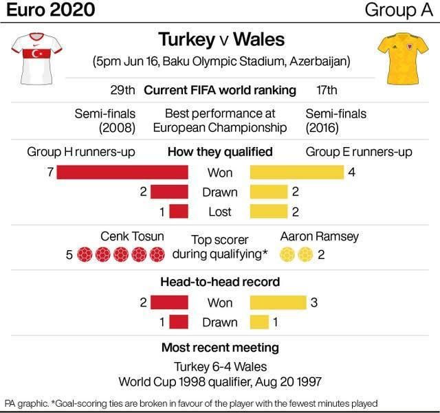 Turkey v Wales match preview graphic
