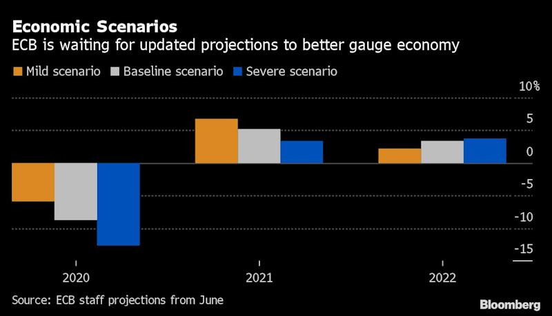 ECB Signals September to Be Key Month toRead theEconomy