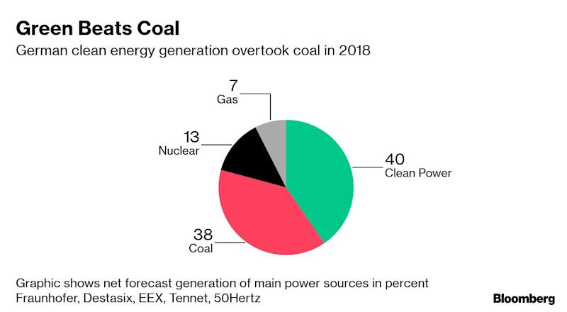 Germany's Biggest Power Generator Looks Abroad for Growth
