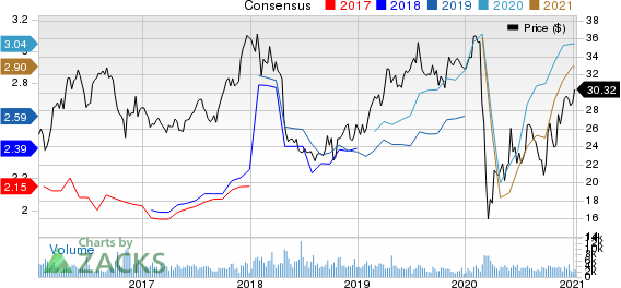 Federated Hermes, Inc. Price and Consensus