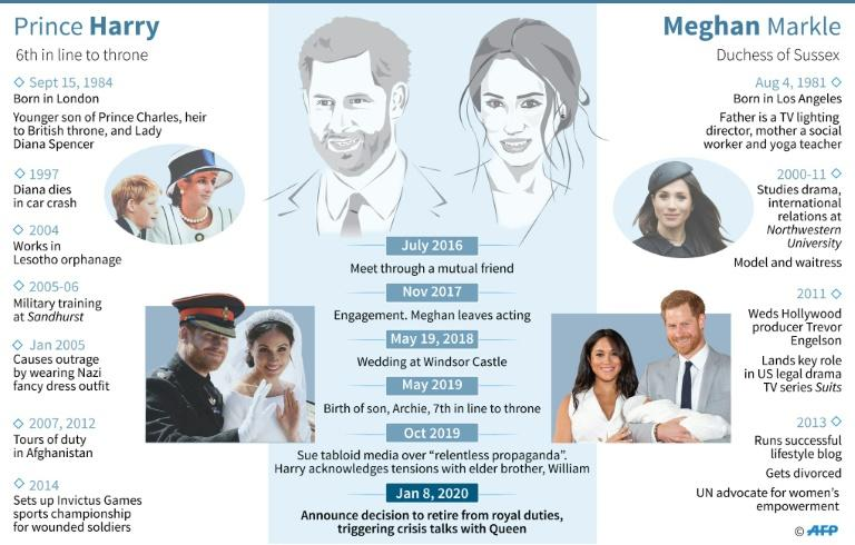 Profiles of Britain's Prince Harry and his wife Meghan Markle (AFP Photo/Cecilia SANCHEZ)