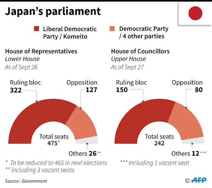Abe enjoys a clear lead in parliament but only lukewarm support in the country