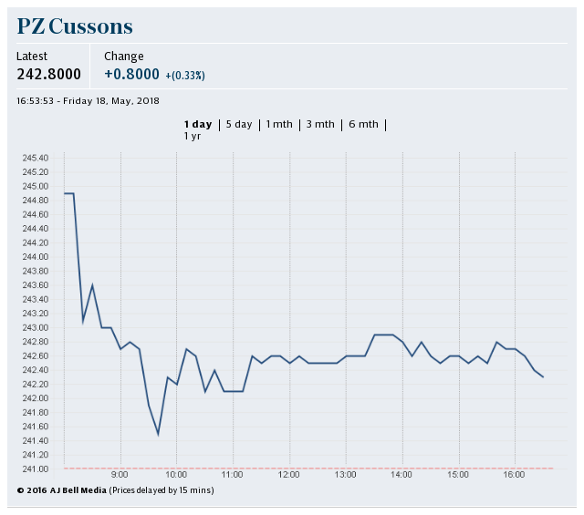 PZ Cussons share price
