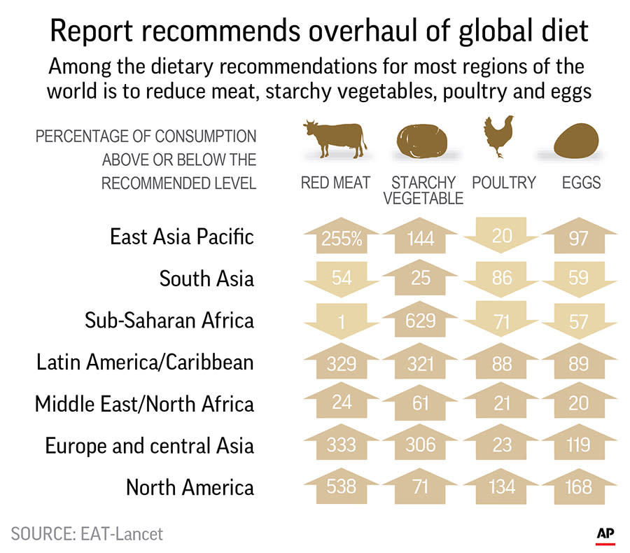 EMBARGOED FOR 6:30 P.M. EASTERN WEDNESDAY JAN. 16. Table looks at diet by region. A report by a high-profile panel of health experts says the optimal diet for people and the planet would cut back on red meat and boost whole grains, fruits and vegetables. ;