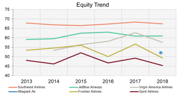 Equity trend among Value Airline brands. Picture courtesy of The Harris Poll.