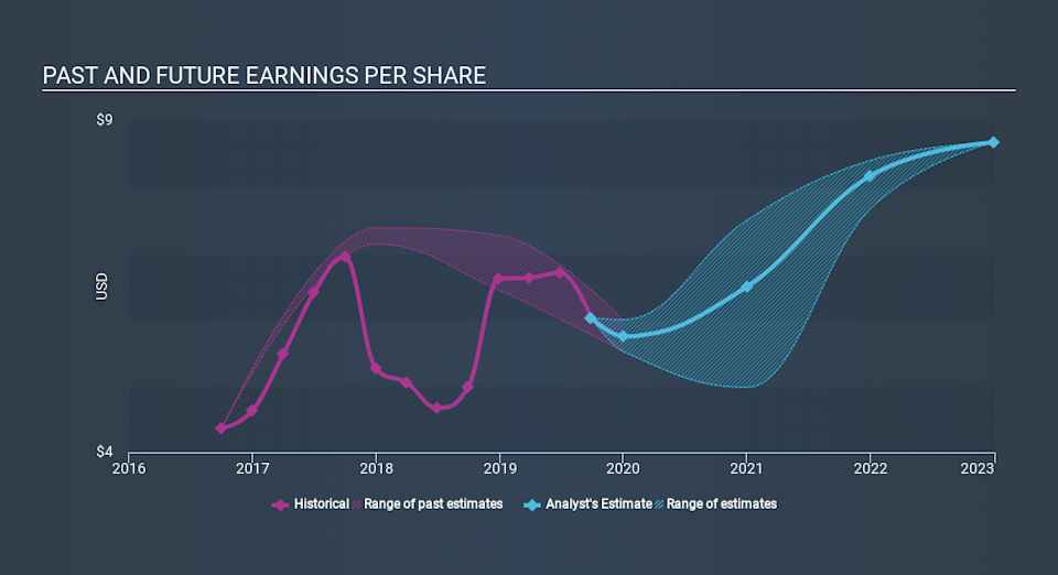 NasdaqGS:LFUS Past and Future Earnings, January 22nd 2020