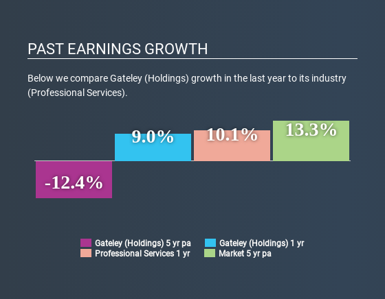 AIM:GTLY Past Earnings Growth April 23rd 2020