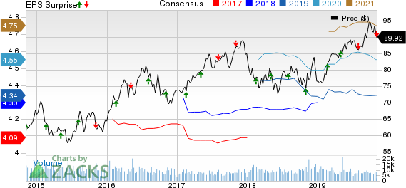 Consolidated Edison Inc Price, Consensus and EPS Surprise