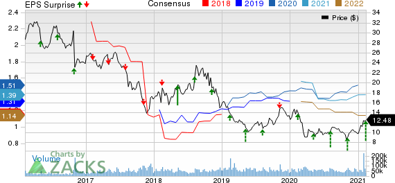 Lumen Technologies, Inc. Price, Consensus and EPS Surprise