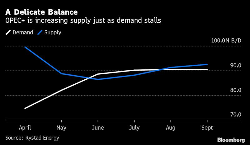 OPEC and AlliesPrepareto Pump More Oil Just as Market Recovery Teeters