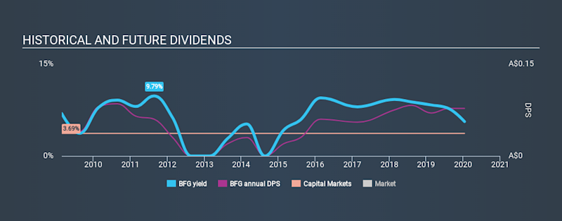 ASX:BFG Historical Dividend Yield, January 14th 2020