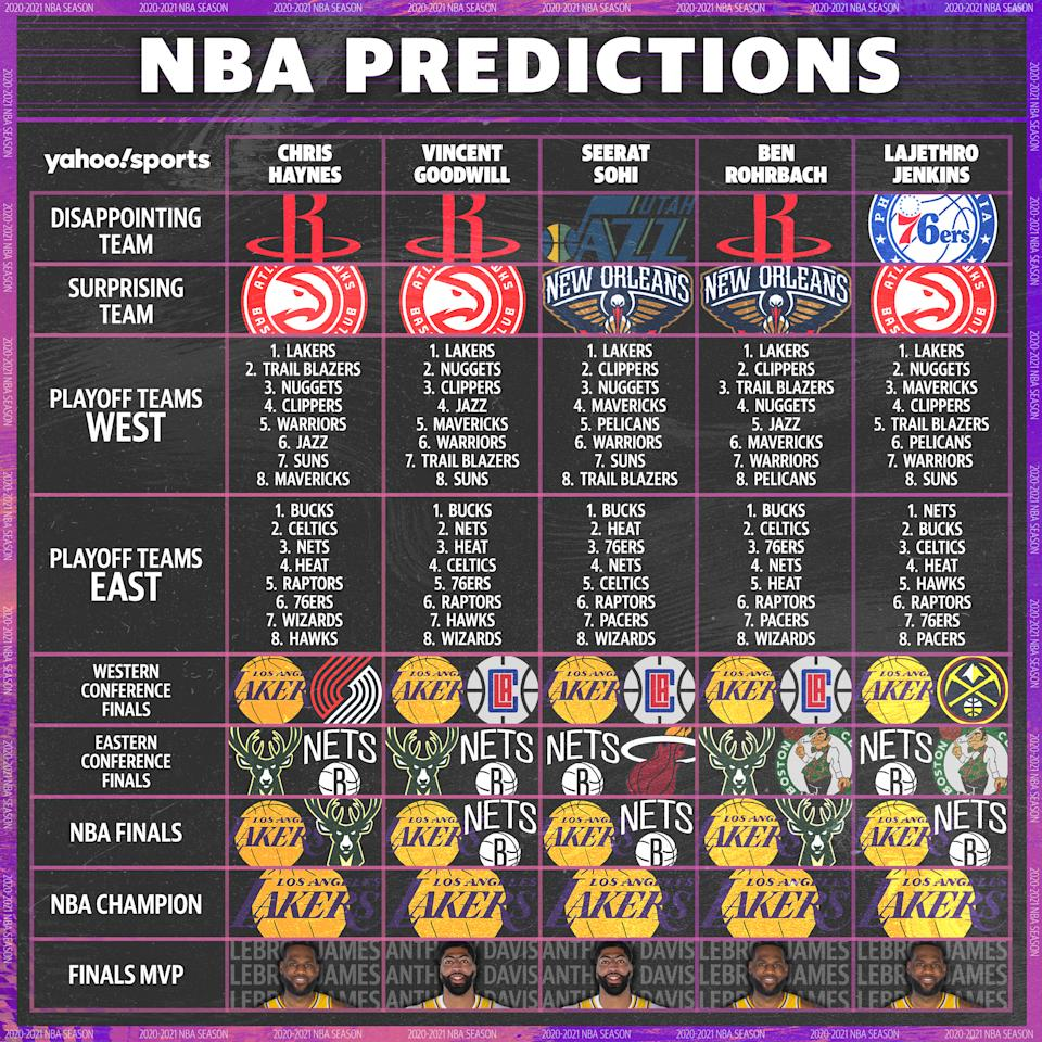 2020-21 NBA season predictions: Disappointing Team  Chris Haynes: Houston Rockets  Vincent Goodwill: Houston Rockets  Seerat Sohi: Utah Jazz  Ben Rohrbach: Houston Rockets  LaJethro Jenkins: Philadelphia 76ers  Surprising Team  Chris Haynes: Atlanta Hawks  Vincent Goodwill: Atlanta Hawks  Seerat Sohi: New Orleans Pelicans  Ben Rohrbach: New Orleans Pelicans  LaJethro Jenkins: Atlanta Hawks  Eastern Conference playoff teams  Chris Haynes: 1. Bucks, 2. Celtics, 3. Nets, 4. Heat, 5. Raptors, 6. 76ers, 7. Wizards, 8. Hawks  Vincent Goodwill: 1. Bucks, 2. Nets, 3. Heat, 4. Celtics, 5. 76ers, 6. Raptors, 7. Hawks, 8. Wizards  Seerat Sohi: 1. Bucks, 2. Heat, 3. 76ers, 4. Nets, 5. Celtics, 6. Raptors, 7. Pacers, 8. Wizards  Ben Rohrbach: 1. Bucks, 2. Celtics, 3. 76ers, 4. Nets, 5. Heat, 6. Raptors, 7. Pacers, 8. Wizards  LaJethro Jenkins: 1. Nets, 2. Bucks, 3. Celtics, 4. Heat, 5. Hawks, 6. Raptors, 7. 76ers, 8. Pacers  Western Conference playoff teams  Chris Haynes: 1. Lakers, 2. Trail Blazers, 3. Nuggets, 4. Clippers, 5. Warriors, 6. Jazz, 7. Suns, 8. Mavericks  Vincent Goodwill: 1. Lakers, 2. Nuggets, 3. Clippers, 4. Jazz, 5. Mavericks, 6. Warriors, 7. Trail Blazers, 8. Suns  Seerat Sohi: 1. Lakers, 2. Clippers, 3. Nuggets, 4. Mavericks, 5. Pelicans, 6. Warriors, 7. Suns, 8. Trail Blazers  Ben Rohrbach: 1. Lakers, 2. Clippers, 3. Trail Blazers, 4. Nuggets, 5. Jazz, 6. Mavericks, 7. Warriors, 8. Pelicans  LaJethro Jenkins: 1. Lakers, 2. Nuggets, 3. Mavericks, 4. Clippers, 5. Trail Blazers, 6. Pelicans, 7. Warriors, 8. Suns  Eastern Conference finals matchup  Chris Haynes: Bucks vs. Nets  Vincent Goodwill: Bucks vs. Nets  Seerat Sohi: Nets vs. Heat  Ben Rohrbach: Bucks vs. Celtics  LaJethro Jenkins: Nets vs. Celtics  Western Conference finals matchup  Chris Haynes: Lakers vs. Trail Blazers   Vincent Goodwill: Lakers vs. Clippers  Seerat Sohi: Lakers vs. Clippers  Ben Rohrbach: Lakers vs. Clippers  LaJethro Jenkins: Lakers vs. Nuggets  NBA Finals matchup  Chris Haynes: Lakers vs. Bucks  Vincent Goodwill: Lakers vs. Nets  Seerat Sohi: Lakers vs. Nets  Ben Rohrbach: Lakers vs. Bucks  LaJethro Jenkins: Lakers vs. Nets  2020-21 NBA champion  Chris Haynes: Los Angeles Lakers  Vincent Goodwill: Los Angeles Lakers  Seerat Sohi: Los Angeles Lakers  Ben Rohrbach: Los Angeles Lakers  LaJethro Jenkins: Los Angeles Lakers  NBA Finals MVP  Chris Haynes: LeBron James  Vincent Goodwill: Anthony Davis   Seerat Sohi: Anthony Davis   Ben Rohrbach: LeBron James  LaJethro Jenkins: LeBron James