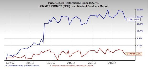 Here S Why You Should Hold Zimmer Biomet Zbh Stock For Now