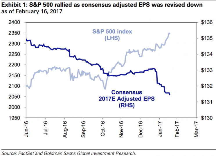 Earnings growth down and stock prices up?
