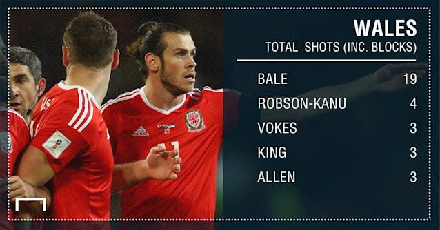 GFX PS Wales WCQ Shots 23032017