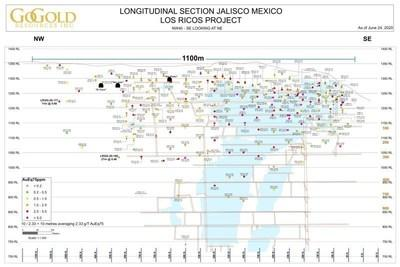 Longitudinal Section Los Ricos South (CNW Group/GoGold Resources Inc.)