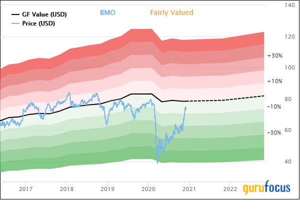 Bank of Montreal: More Upside After a Significant Gain?