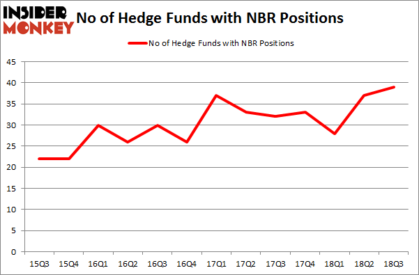 No of Hedge Funds NBR Positions