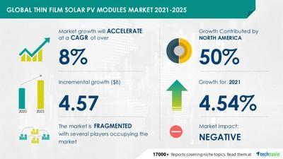 Thin Film Solar PV Modules Market - Forecast and Analysis 2021-2025