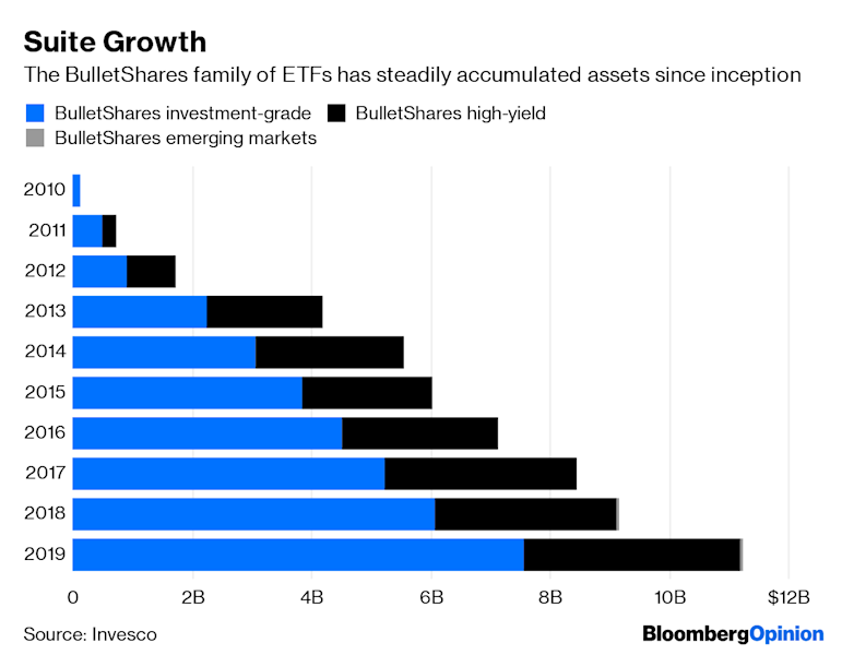 (Bloomberg Opinion) -- Exchange-traded funds have never quite been a perfect fit for the bond market. In fact, some of the main selling points of ETFs —real-time pricing, instant liquidity and the ability to trade at a low cost — run counter to some of the core tenets of traditional fixed-income investing. The buy-and-hold typesdon't need to know precisely where their portfolio is trading at any given time, nor do they have much reason to liquidate or trade frequently.And yetmoney is pouring into the funds at an unprecedented pace. Perhaps it's fast-money traders, ormaybeit's just so much easier to click a button and buy one than to purchasebonds individually. According to data compiled byBloomberg Intelligence,fixed-income ETFs have experiencedabout $74billion in inflows so far this year, on track for the biggest first halfon record. In total, the funds have assets ofalmost $743billion, with some standouts including the iShares 20+ Year Treasury Bond ETF, or TLT, and the iShares 7-10 Year Treasury Bond ETF, or IEF. Prices of both have climbedas benchmark U.S. yields have tumbled —TLT is up more than 11% in 2019.For those who owned TLTaround the turn of the calendar year, it has clearly been a great ride. The question going forward, though, especially for those aforementioned buy-and-hold investors, is how it will hold up given thatTreasury bond yields are within 50 basis points of their all-time lows. If interest rates rise sharply, investors could face a trillion-dollar wipeout. But even if theycontinue to fall, as most market watchers now expect, that can end up distorting the yield on an ETF in the futurerelative to the prevailing market level. Here's a chartof IEF versus 7-year and 10-year Treasury yields (note the gap from roughly late 2016 up until recently):Surelysome investors mighthave wanted to lock in those elevated yields toward the endof the year but didn't know how. Again, it's far easier to push a button on a brokerage website or mobile app then it i